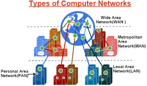Home area network assignment help Online