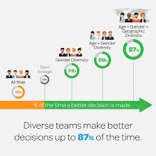 Reasons why Diverse Teams Are More Successful