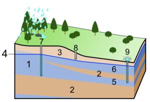Groundwater Hydrology Homework Acemywork