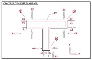 Fluid Mechanics Assignment Help Acemywork
